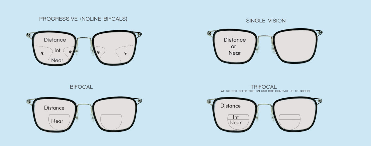 b1710fc8d27 Learn About the Types of Lenses for Eyeglasses - Eyewear Insight